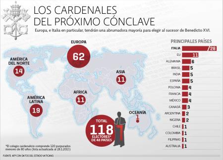 cardenales por  país