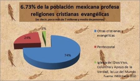 3 Cristianos evangélicos